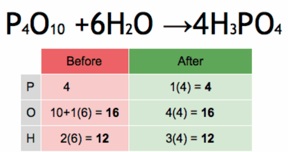 Basics of Balancing Chemical Equation